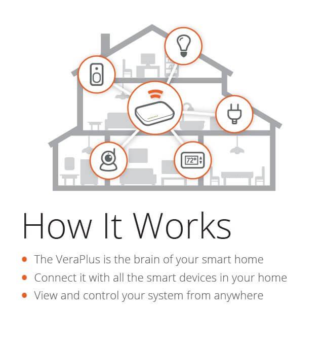 Vera - How it works