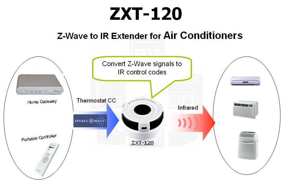 Remotec Z-Wave to Split System Aircon IR Controller Extender
