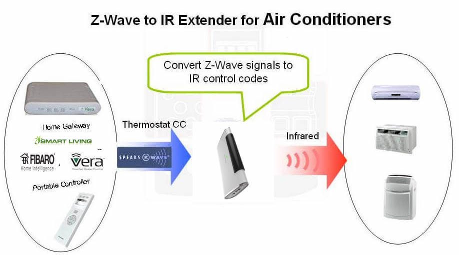 Remotec ZXT-600 z-wave aircon IR